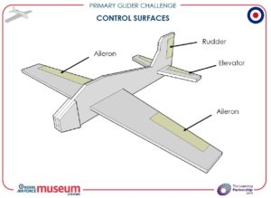 investigation-in-science-glider-theory